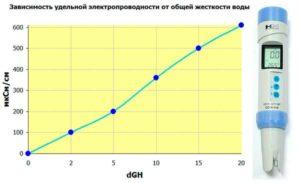 Кондуктометр и график