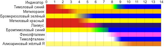 шкала индикаторов