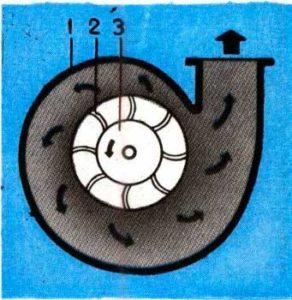 устройство центробежного насоса